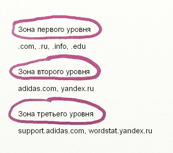 типы доменных имен